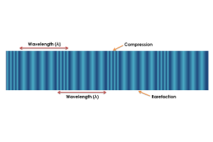 Plot of a longitudinal wave. This is composed of areas of compression and rarefaction, where a wavelength is equal to the distance between two areas of compression or two areas of rarefaction.