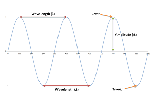 Plot of a sine wave, which is a transverse wave. The crest is the highest point on the wave and the trough the lowest point. The wavelength is equal to the horizontal distance between two crests or troughs. The amplitude is half the vertical distance between a crest and trough.