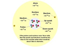 Diagram of an atom, showing the nucleus composed of quarks that make protons and neutrons. Text states: 'If the protons and neutrons were 10 cm wide, then the quarks and electrons would be less than 0.1 mm, and the entire atom would be about 10 km in diameter'.