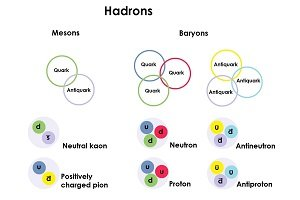 Diagram showing hadrons are split into mesons - made of a quark and an antiquark - and baryons, made of three quarks or three antiquarks. Kaons and pions are mesons, and neutrons and protons are baryons.