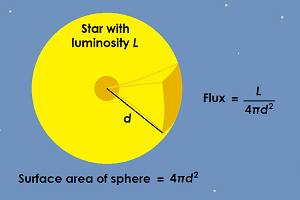 Diagram of the Sun, showing that flux is equal to luminosity per surface area.