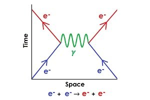 A plot of space against time, showing an electron emitting a photon, and another electron absorbing it.