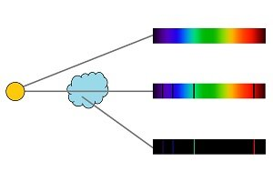 Diagram showing that a continuous spectrum is created if light comes directly from a star. Absorption lines are created if the light travels through a cloud, and an emission spectrum from light directly emanating from the cloud.