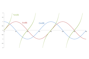 Plot of sine, cosine, and tangent waves.