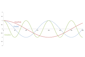 Plot of cos(x), cos(1/2x), and cos(2x).  In the first plot, the wavelength is 360°. In the second plot, the wavelength is twice as long, and in the third it is half as long.