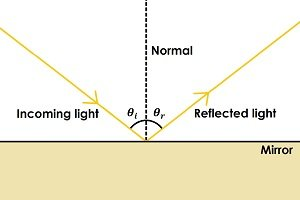 Diagram of reflection.