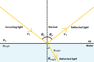 Diagram showing that light is refracted when it changes medium. This is because it speeds up or slows down.