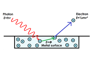 Diagram of the photoelectric effect, showing photons colliding with a metal, and electrons being emitted.