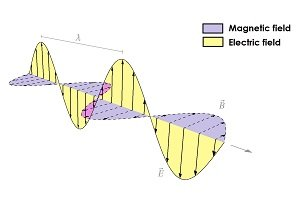 Diagram of an electromagnetic wave. This is composed of a magnetic wave and an electric wave, which are perpendicular to each other.