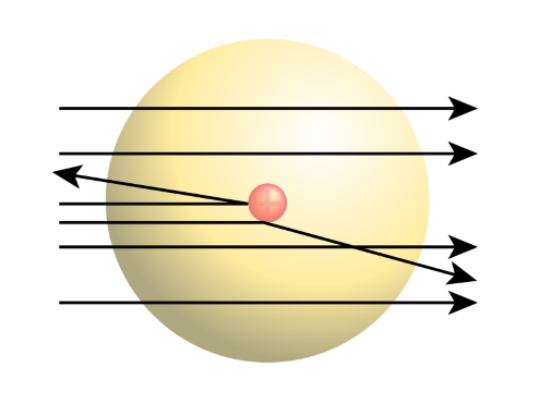 Diagram of Rutherford's results, showing that some nuclei were deflected by a small nucleus in the centre of the atom.