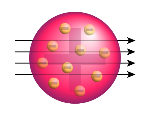 Diagram of Thomson's model of the atom, showing that nuclei should travel straight through the atom.