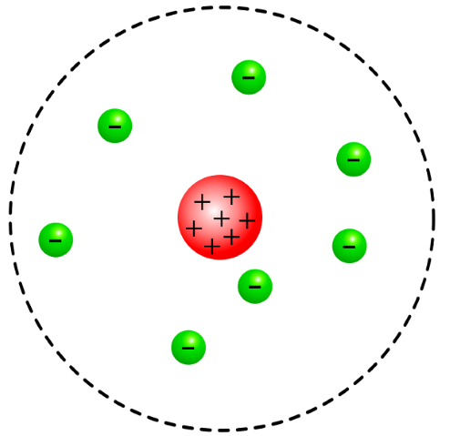 Development of atomic theory diagram of rutherfords model of the atom where negative electrons are outside of a positive ccuart