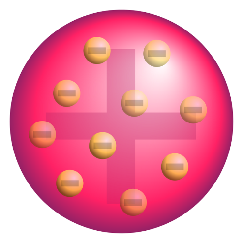 Diagram of Thomson's model of the atom, where negative electrons are inside a positive nucleus.