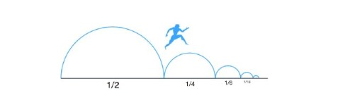 Illustration showing that distances can be halved an infinite amount of times.