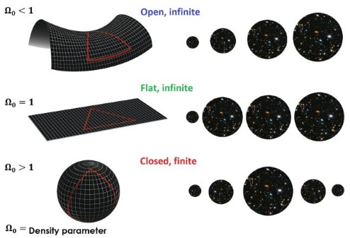 Diagram showing that an open universe appears saddle shaped, a flat universe appears flat, and a closed universe appears to be spherical.