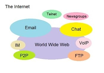 Diagram showing that the internet is composed of many things besides the World Wide Web, such as email, telnet, P2P, and Chat.