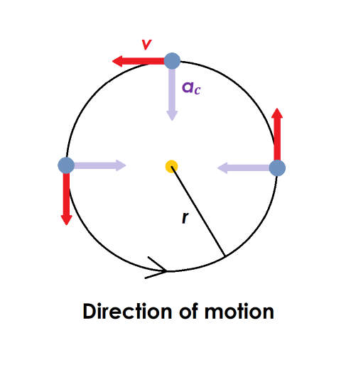 Diagram showing that when a planet orbits the Sun, the centripetal acceleration occurs in the direction of the Sun, which is perpendicular to the direction of motion.