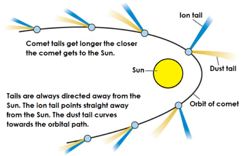 comets venn diagram for asteroids comets and meteors diagram for comet #1