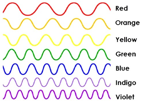 Diagram showing that different wavelengths of light correspond to different colours.