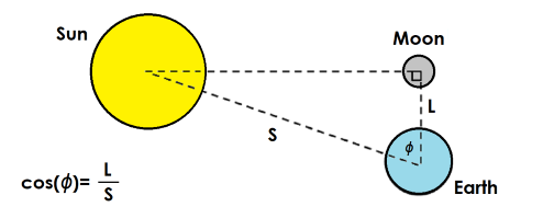 Diagram showing how Aristarchus used trigonometry to determine the ratio of the distance to the Earth and Moon (L), and the distance to the Earth and Sun (S), using cos θ equals L divided by S, where θ is the angle.