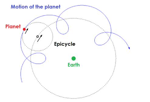 Diagram showing a planet moving in circles as it orbits the Earth.