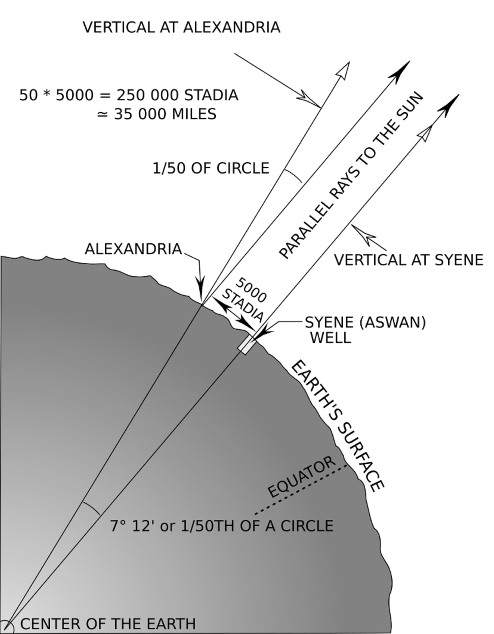 Diagram illustrating how Eratosthenes measured the length of shadows in order to determine the circumference of the Earth.