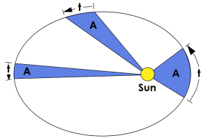Diagram showing a planet moves faster when it is closer to the Sun, and so sweeps out equal areas in equal time no matter their distance.