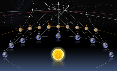 Diagram showing the retrograde motion of Mars shown from the perspective of Earth, which is also orbiting the Sun. It shows that both planets are moving in the same direction, and the appearance of retrograde motion occurs when Earth overtakes Mars.