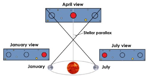 Diagram showing how the movement of the Earth causes stellar parallax.