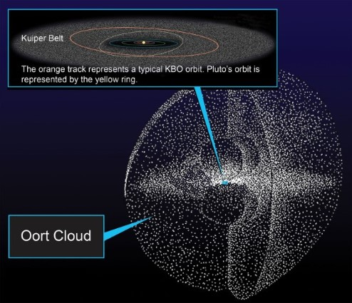 Diagram showing the Oort cloud, the Kuiper belt is deep inside, and the planets orbit the Sun from within the Kuiper belt.