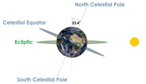 Diagram showing that the Earth is tilted by 23.5 degrees.