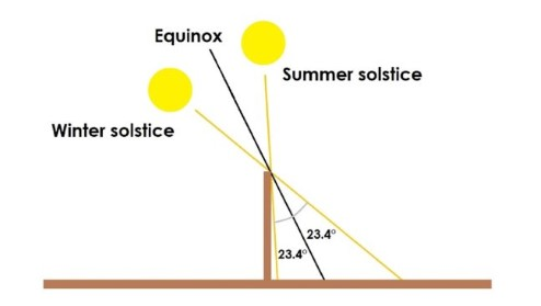 Diagram showing that the angle of the Earth's tilt can be determined from measuring the length of shadows.