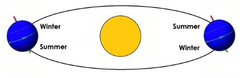 Diagram showing that seasons are caused by the angle at which the Sun's light hits the Earth.