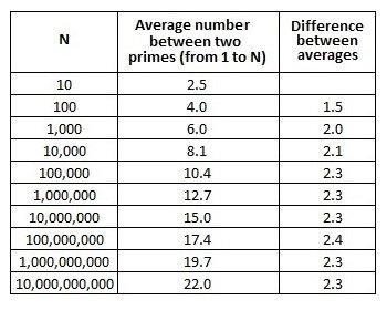 Table: the first row has numbers ranging from 10 to 10 billion (N), the second has the average number between two primes from 1 to N, and the third has the difference between the two averages. For n=10-100, this is 1.5, for 100-1000 this is 2.0, by 10,000-100,000 this value is 2.3.