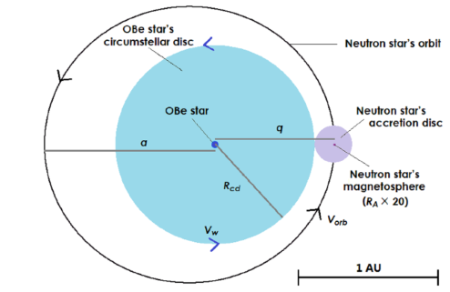 Diagram of a binary star system containing a neutron star and an OBe star from the top.