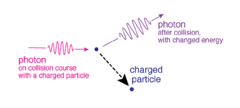 Diagram of Compton scattering, where a photon changes energy after colliding with a charged particle.
