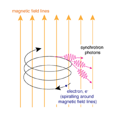 Diagram of synchrotron radiation, where an electron moves in a spiral while in a magnetic field. This makes the electron release photons.