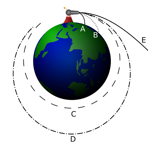 Diagram showing that an object may go into orbit if it is launched at a high enough speed.