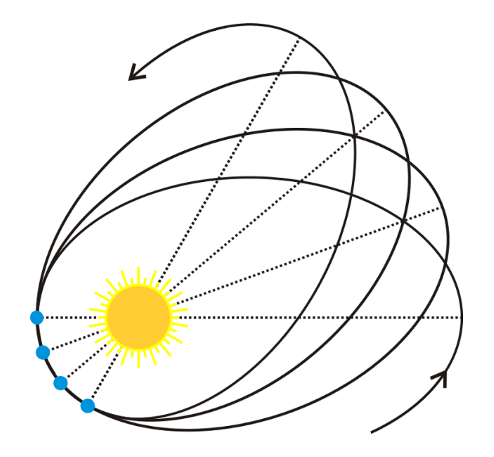 Diagram showing that Mercury moves in open ellipses as it orbits the Sun.