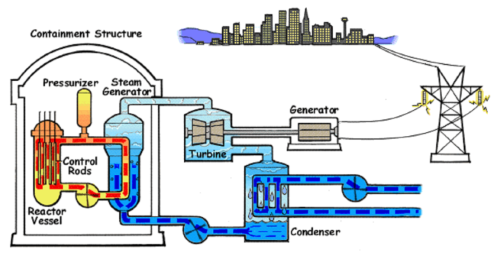 A diagram showing how nuclear material produces steam, which drives a turbine.