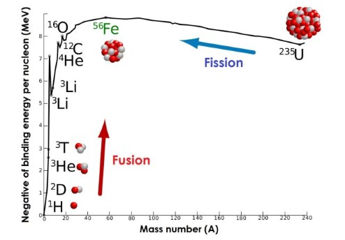 A plot of atomic weight against binding energy per neutron. Energy is released from fusion for atoms less massive than iron, and from fission in more massive atoms.