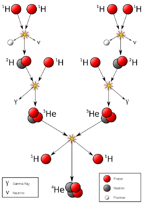 A diagram showing how hydrogen fuses to make helium.