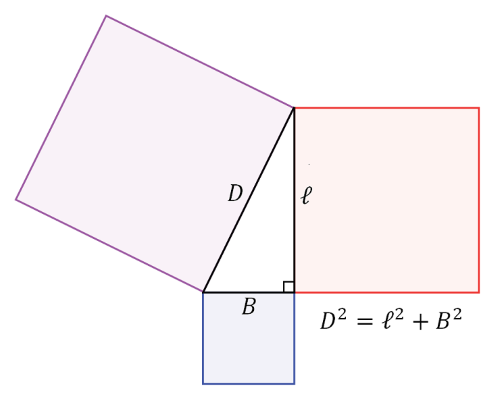 The Pythagorean theorem illustrated with a right angled triangle.
