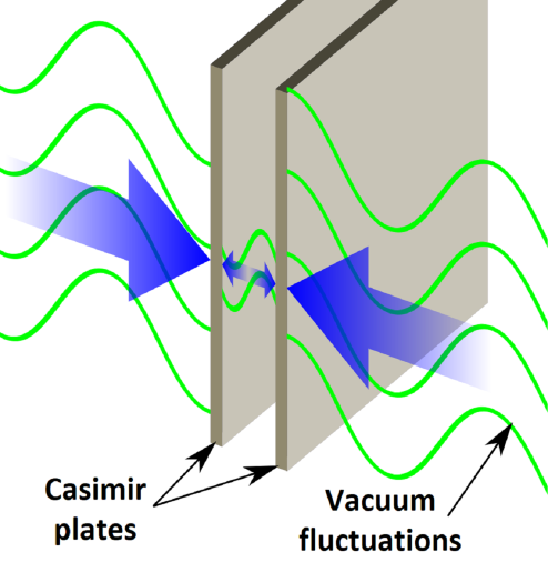 Diagram showing two Casimir plates in a vacuum. Vacuum fluctuation waves are larger on the outside of the plates than in the space between them.
