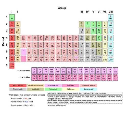 Depiction of a modern periodic table.