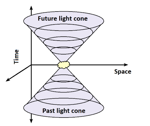 Three dimensional plot of length and width against time, showing that the worldline of light is shaped like a cone.