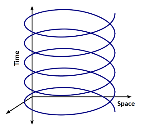 Three dimensional plot of length and width against time, showing that the Earth moves in an open spiral as it circles the Sun in space and moves forwards in time.