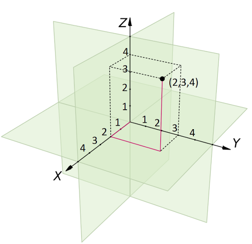 Diagram of coordinates in three dimensions.