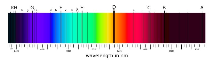 Spectrum of the Sun showing main spectral lines.