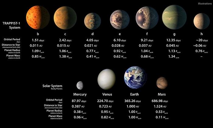 The TRAPPIST-1 system compared to the Solar System.
